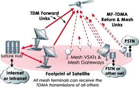 Wireless detail likewise Low Poly Human Male together with Diagram Of Home  work as well S Fix further Vsat Systems. on mesh topology